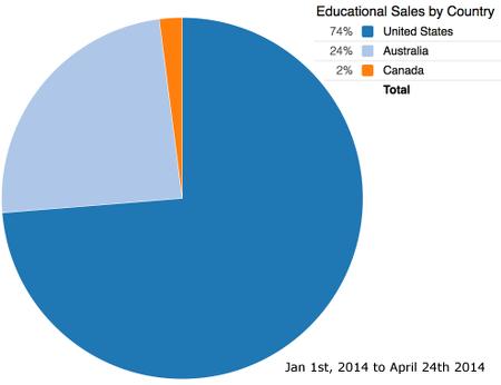 Edu Sales up to April 24